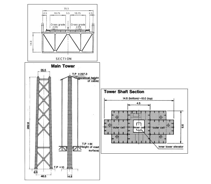 Puente de Akashi Kaikyō - Ficha, Fotos y Planos - WikiArquitectura